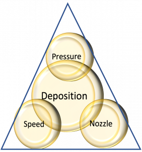 Diagram slayed out as a triangle where a larger circle labeled Deposition sit on two smaller circles labeled Speed and Nozzle; Another smaller circle labeled Pressure sits atop Deposition.