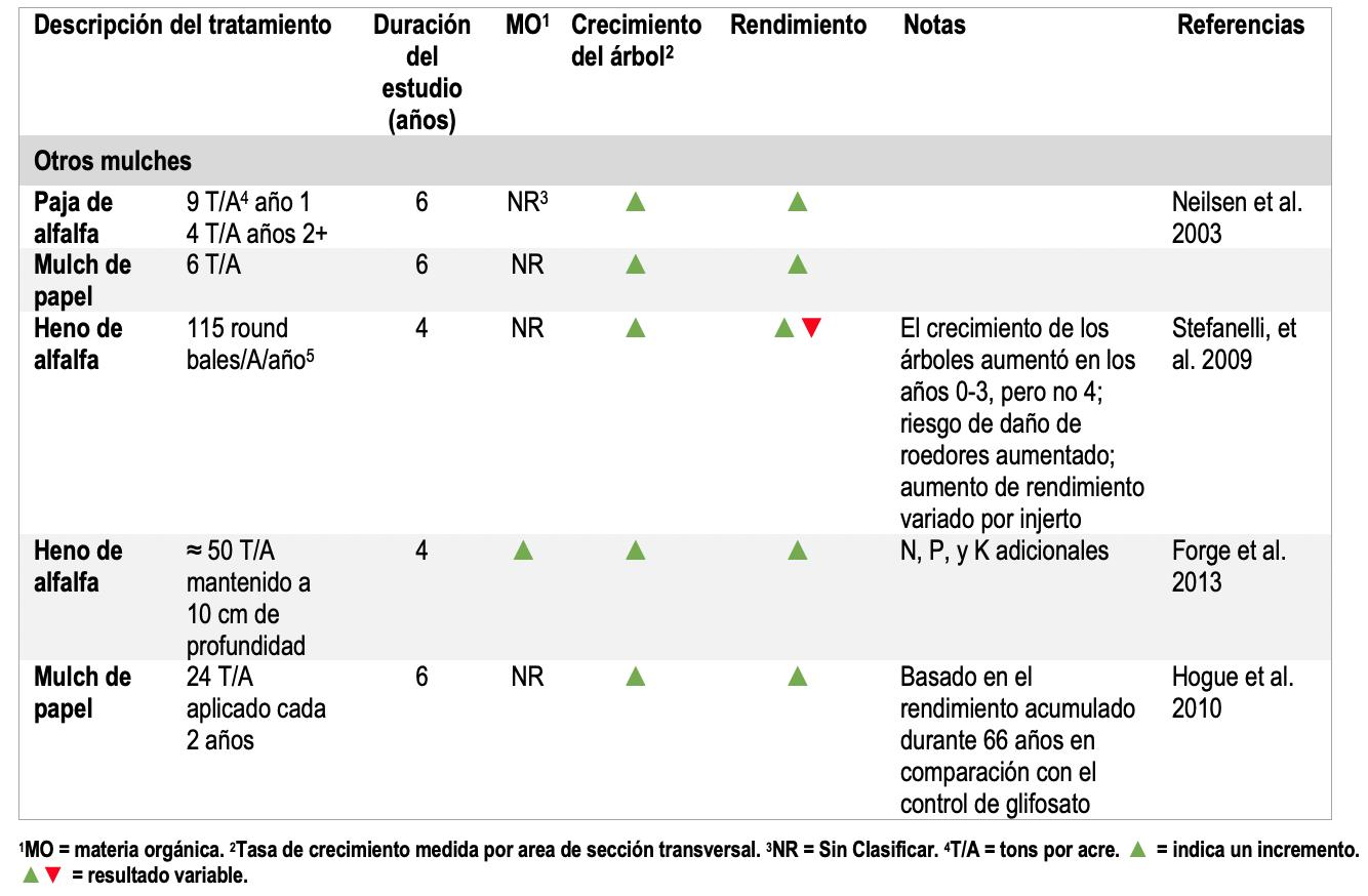 Tabla 3. Resumen de los estudios de manejo del suelo del huerto utilizando no leñosos mulches.
