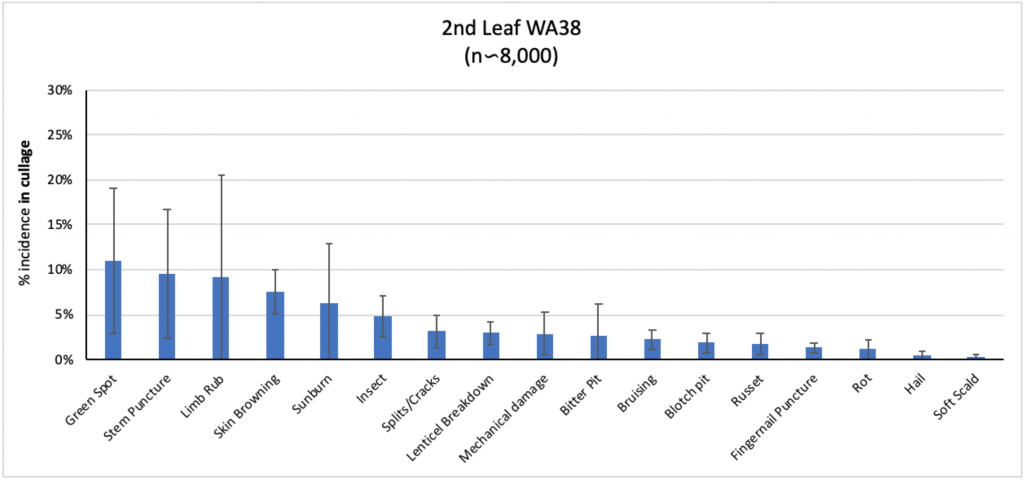 bar graph for second leaf trees average percent of different defects in the cull bins.