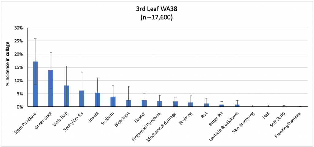 Bar graph for third leaf tree average percent defects for each defect found in the cull bins.