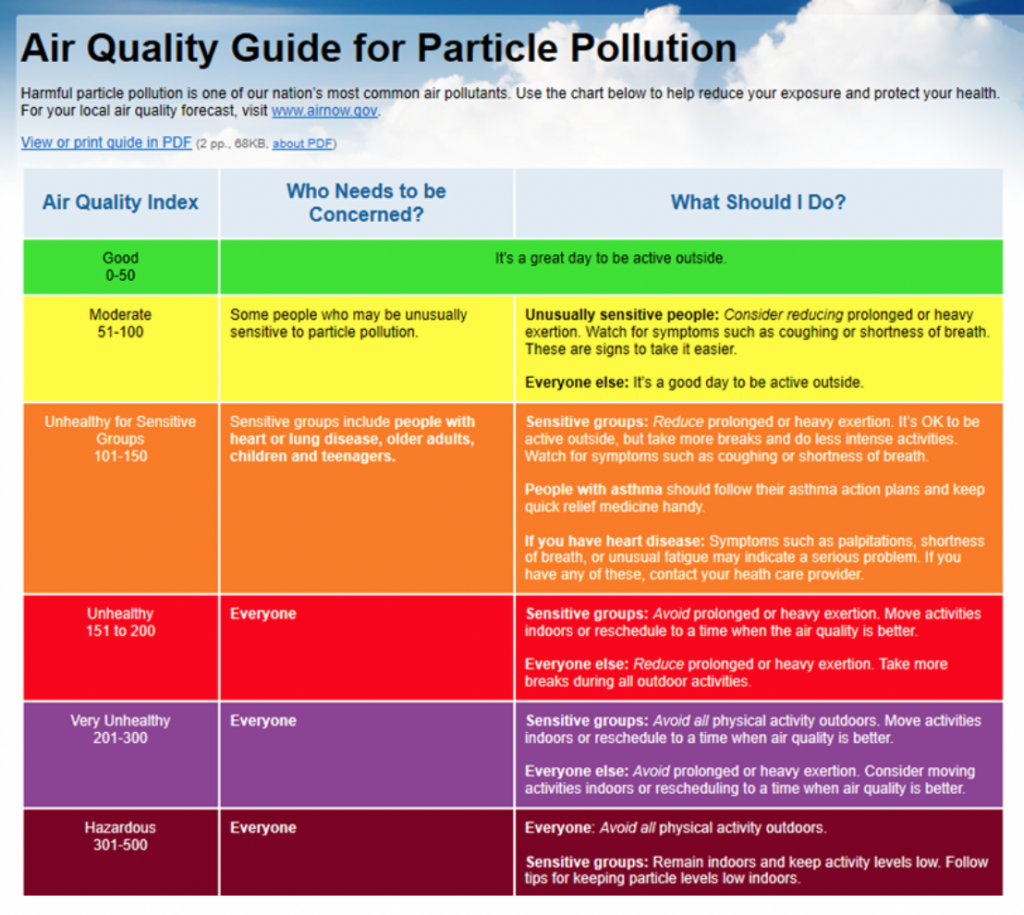 For example, an AQI value of 50 represents good air quality with little potential to affect public health, while an AQI value over 300 represents hazardous air quality. An AQI value of 100 generally corresponds to the national air quality standard for the pollutant, which is the level EPA has set to protect public health. AQI values below 100 are generally thought of as satisfactory. When AQI values are above 100, air quality is considered to be unhealthy-at first for certain sensitive groups of people, then for everyone as AQI values get higher