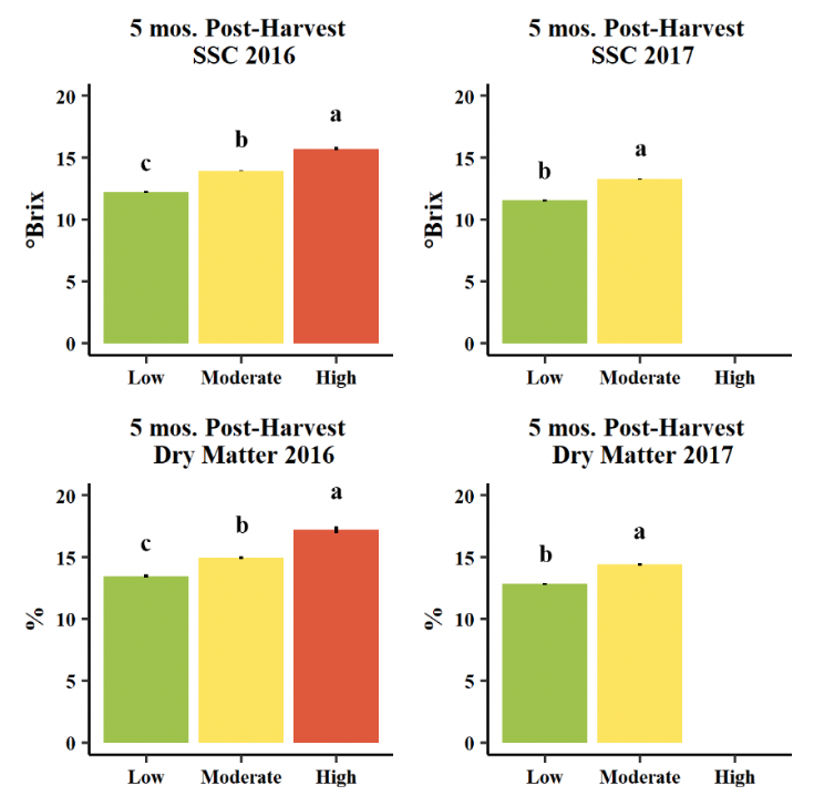 Bar graphs showing the difference in Soluble solids and percent dry matter after five months of storage in Anjou fruit.