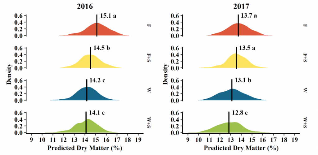 stacked density distribution plots showing a shift in predicted dry matter depending on pruning treatments.