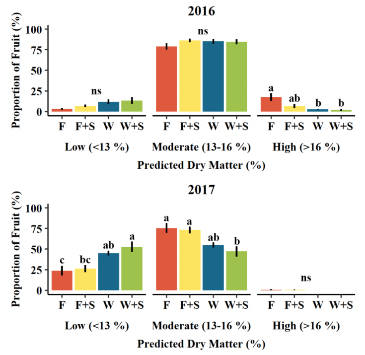 bar graphs showing the difference in predicted dry matter compared percent fruit by pruning treatment for years 2016 and 2017