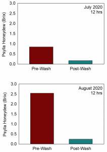 Two charts showing the results of pre- and post-wash timings in July compared to August. In the July chart, the pre-wash honeydew level was just below 1.0 on the Brix scale compared to the post-wash level being well below 0.25. On the August chart, the pre-wash honeydew level was at 2.5 Brix and the post-wash was about 0.25.