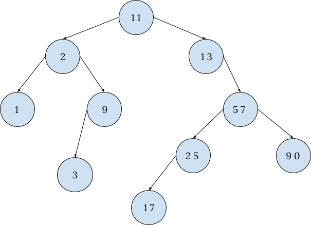Binary Search Tree - InterviewBit