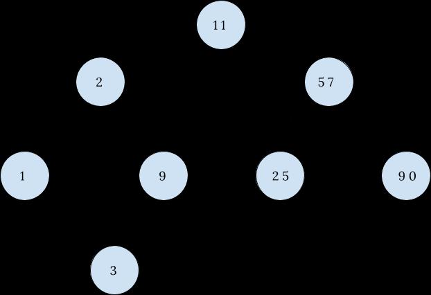 Binary Search Tree - InterviewBit
