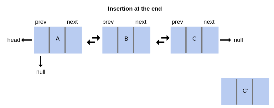 insertion at the end