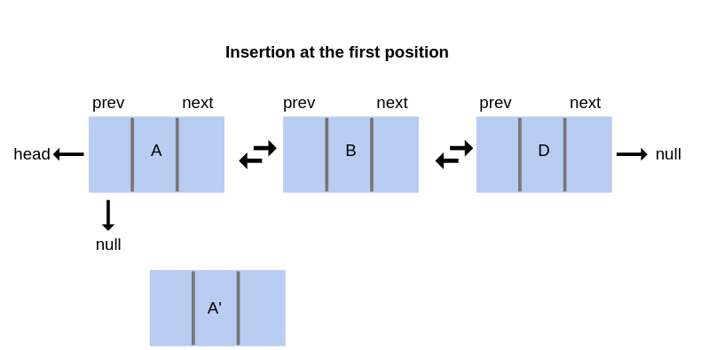 Insert at first position