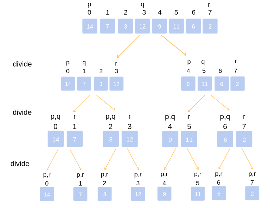 Working of Merge Sort