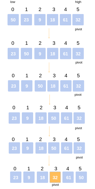 Working of QuickSort Algorithm