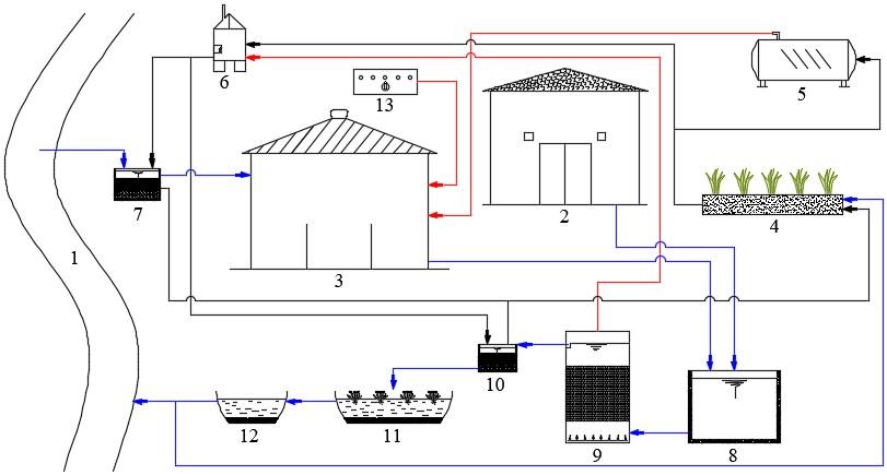 Figure 2  <b> đồ mô hình công nông nghiệp theo hướng sinh thái khép kín cho hộ điển hình sản xuất thạch dừa thô.</b>