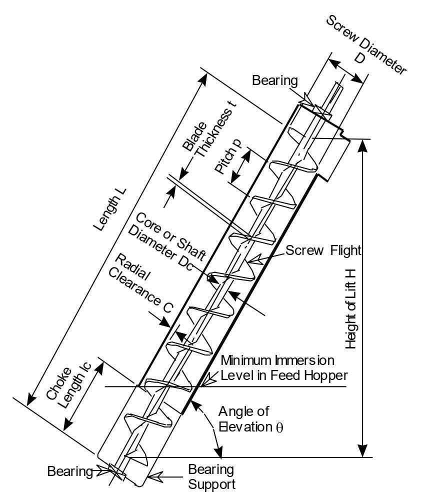 Figure 2  <a class=