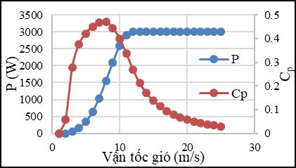 Figure 16  <b> Đường công suất và đường hệ số công suất theo vận tốc của tua-bin gió 3 MW.</b>