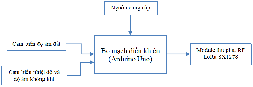 Figure 4  .
