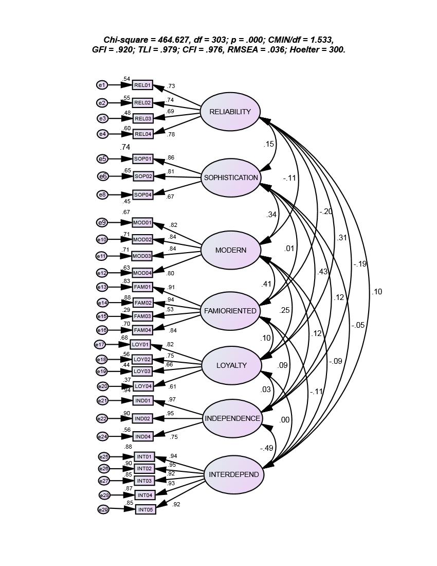 Figure 1  )