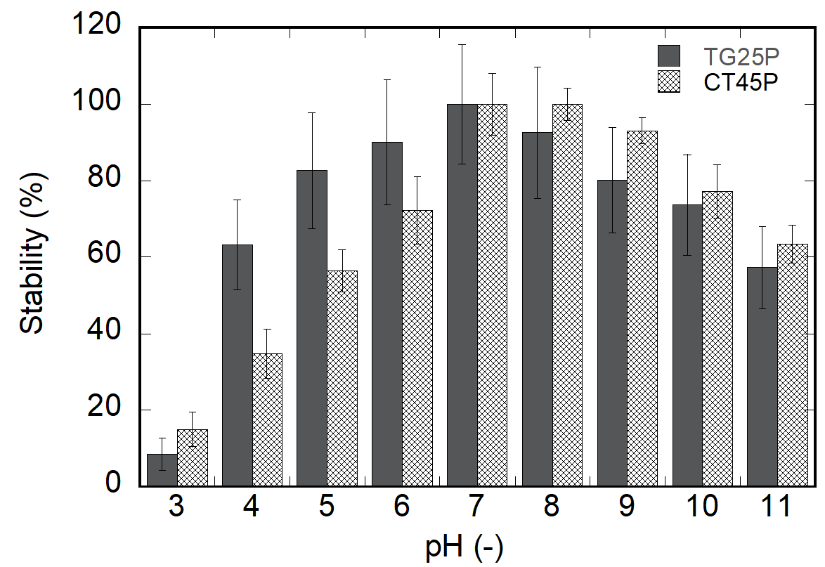 Figure 2  Error bars indicate 95% confidence intervals for the averaged values (n = 3).