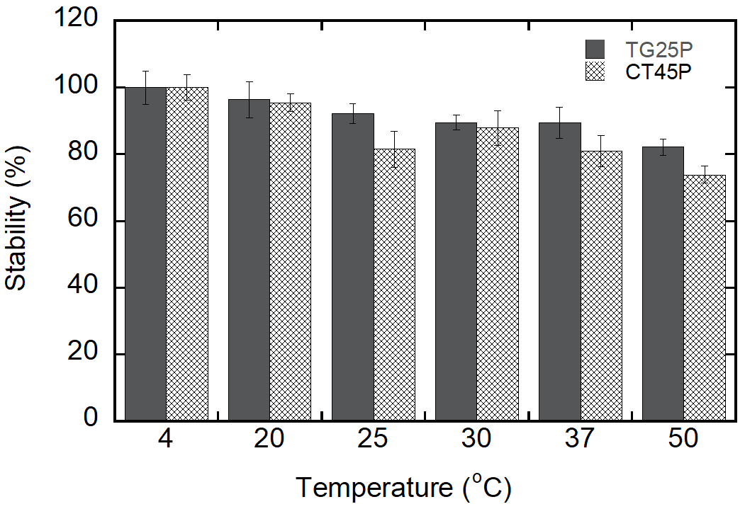 Figure 1 . Optimal condition at 4°C was used as control. Error bars indicate 95% confidence intervals for the averaged values (n = 3).