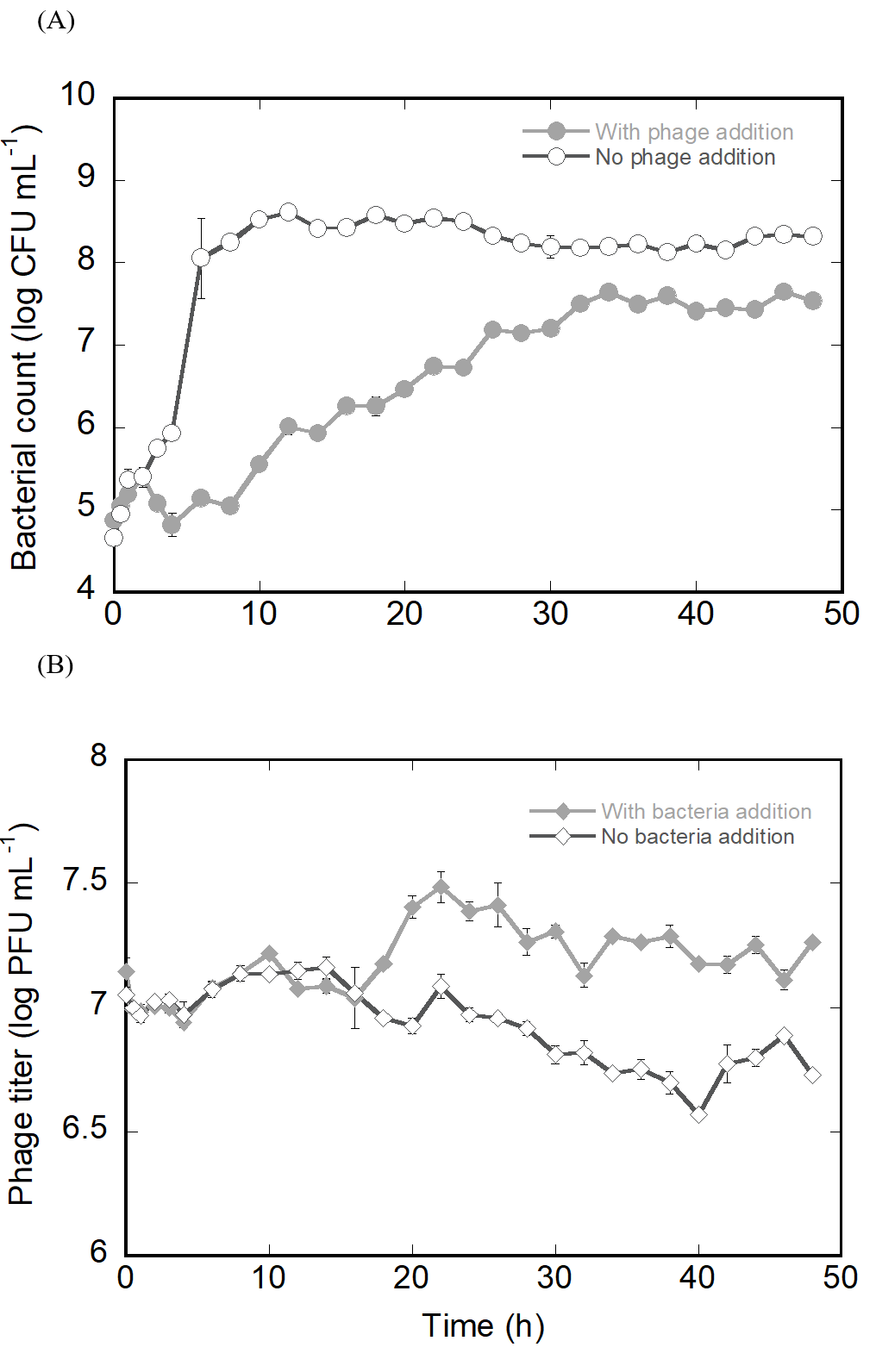 Figure 4 ) Phage titer in the mixture with (closed diamond) and without host cells –negative control (open diamond). Error bars indicating 95% confidence intervals for the averaged values (n = 3) are not graphically detectable as the intervals were too narrow.