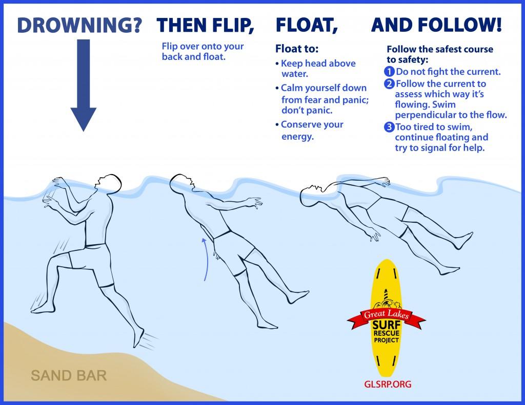 Flip, Float, Follow Diagram
