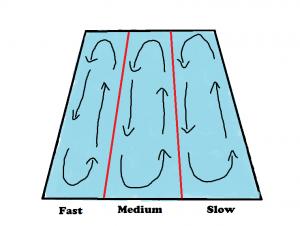lane-diagram