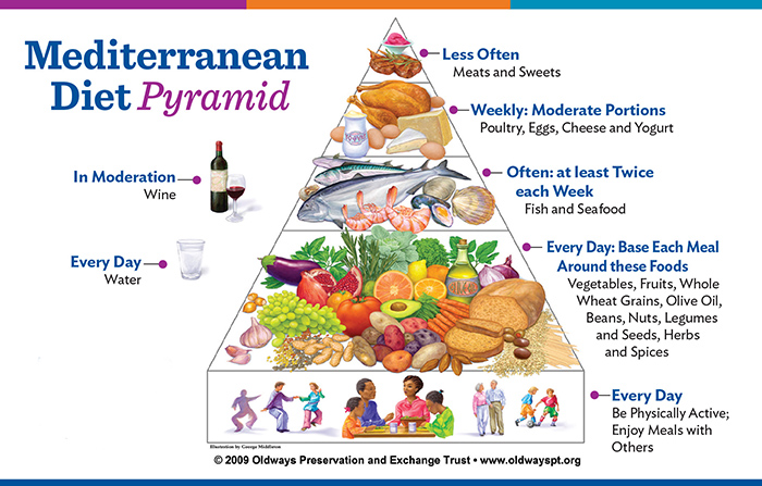 Mediterranean Diet Food List Pyramid