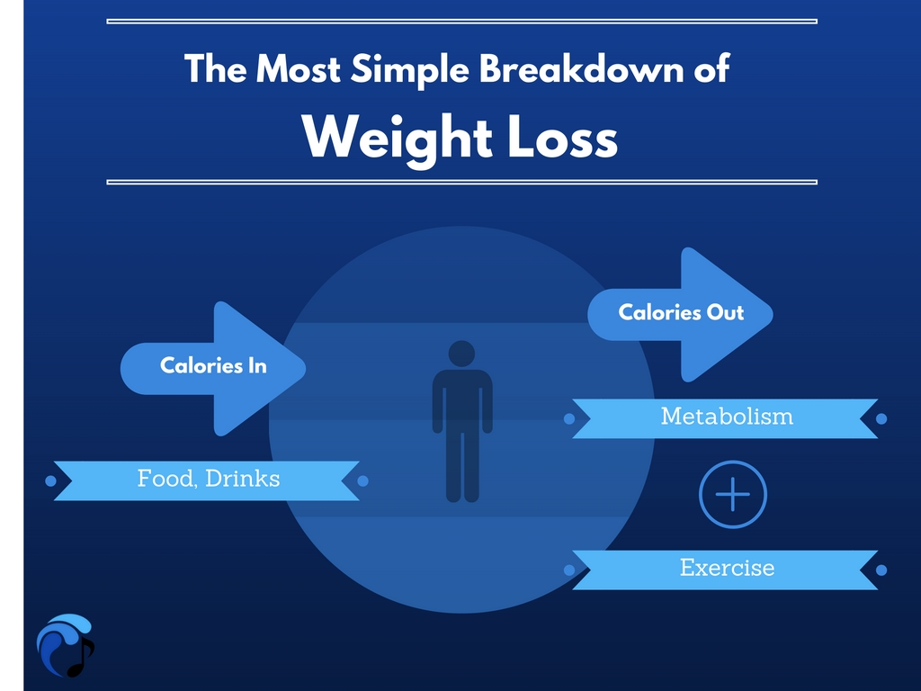 Watch What Can Explain a Weight-Loss Plateau video