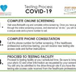 Testing for COVID-19 / Examen de Laboratorio para COVID-19