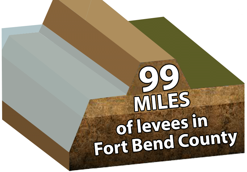 There are 99 miles of levees in Fort Bend County