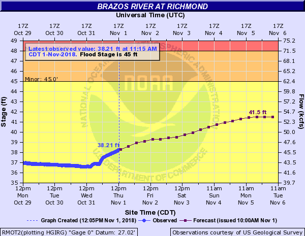 NWS forecast of 41.5 feet for brazos in richmond