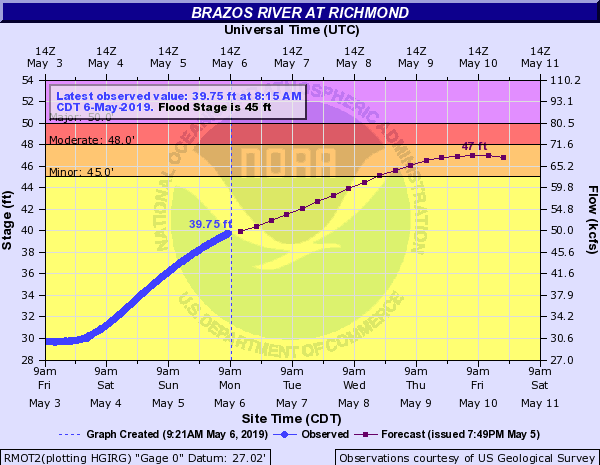 hydrograph showing forecast Brazos river crest on Friday, may 10, of 47 feet.