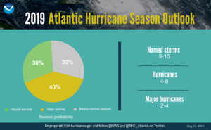 2019 Atlantic Hurricane Season Outlook: 40% chance of near-normal; 9-15 named storms, 4-8 hurricanes, 2-4 major hurricanes.