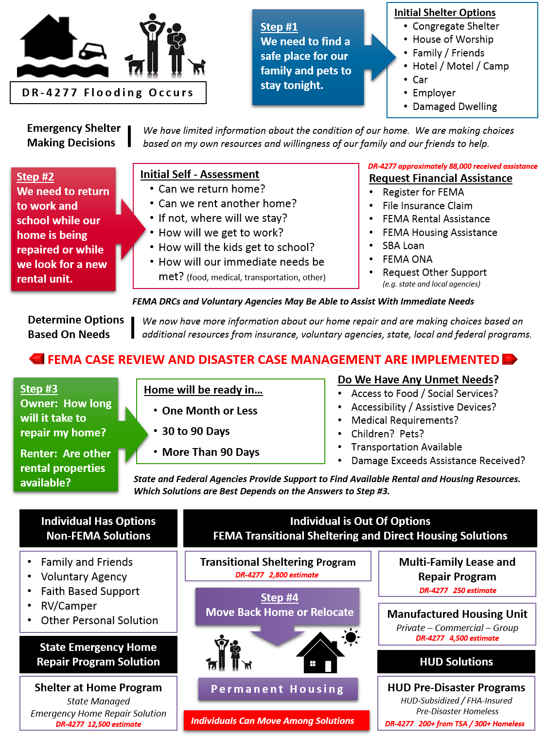 Individual Assistance Flow Chart