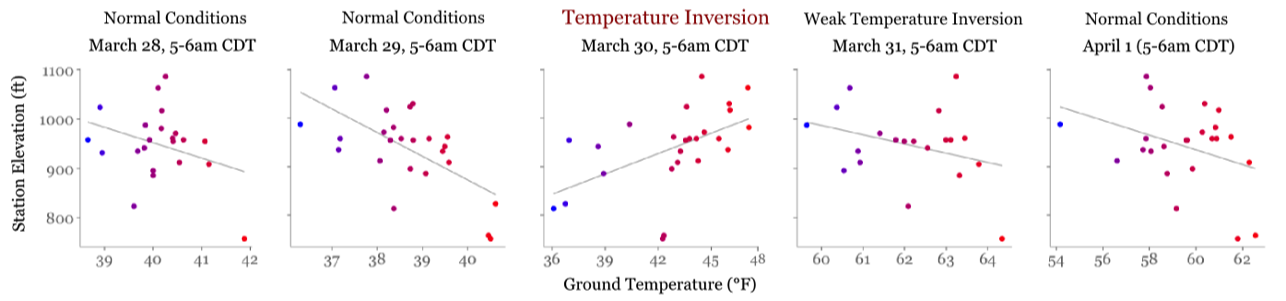 temp-graphs