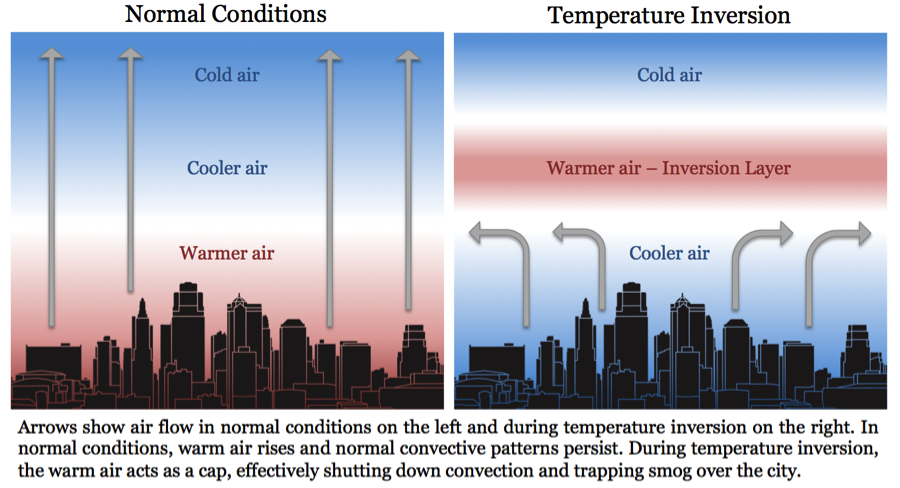 temp-inversion-diagram