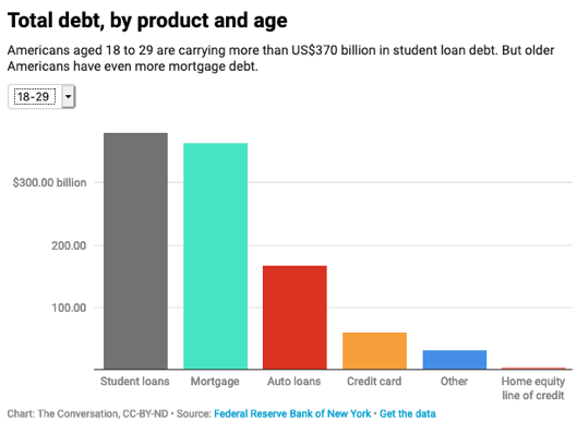 """Total Debt by Product and Age"""" style="""