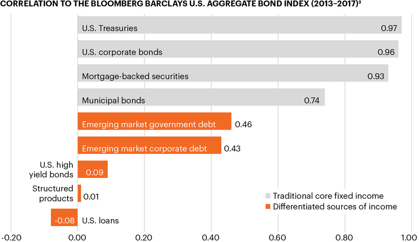 Finding Opportunities Beyond Core Fixed Income Fs Investments