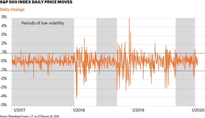 S&P 500 index daily price moves