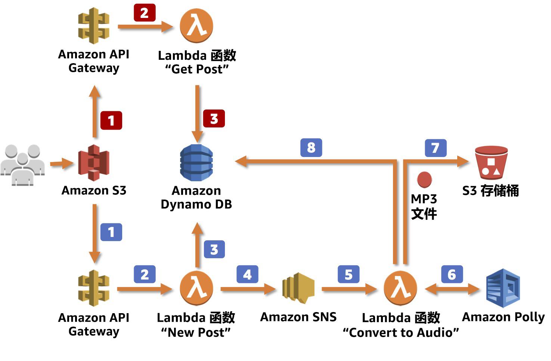 应用程序架构
