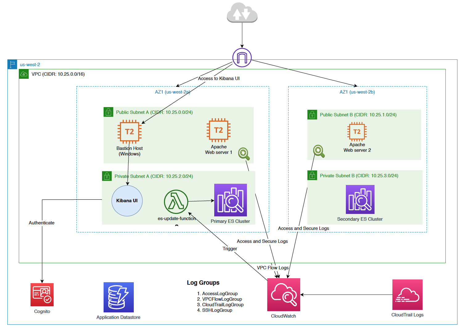 Centralized Log Analytics Architecture