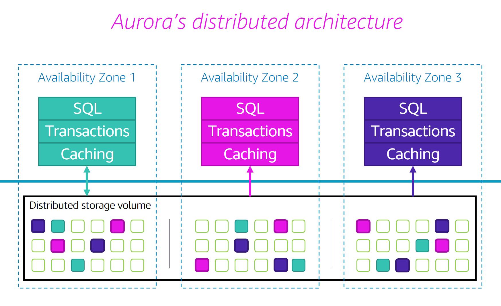 Aurora data model