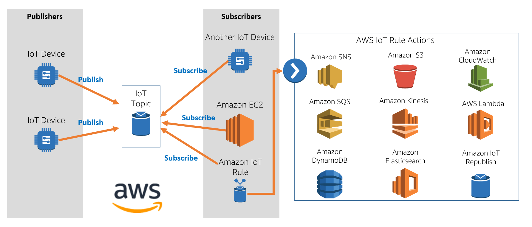 Introduction to AWS Internet-of-Things (IoT) | Qwiklabs