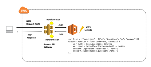 Introduction to Amazon API Gateway | Qwiklabs