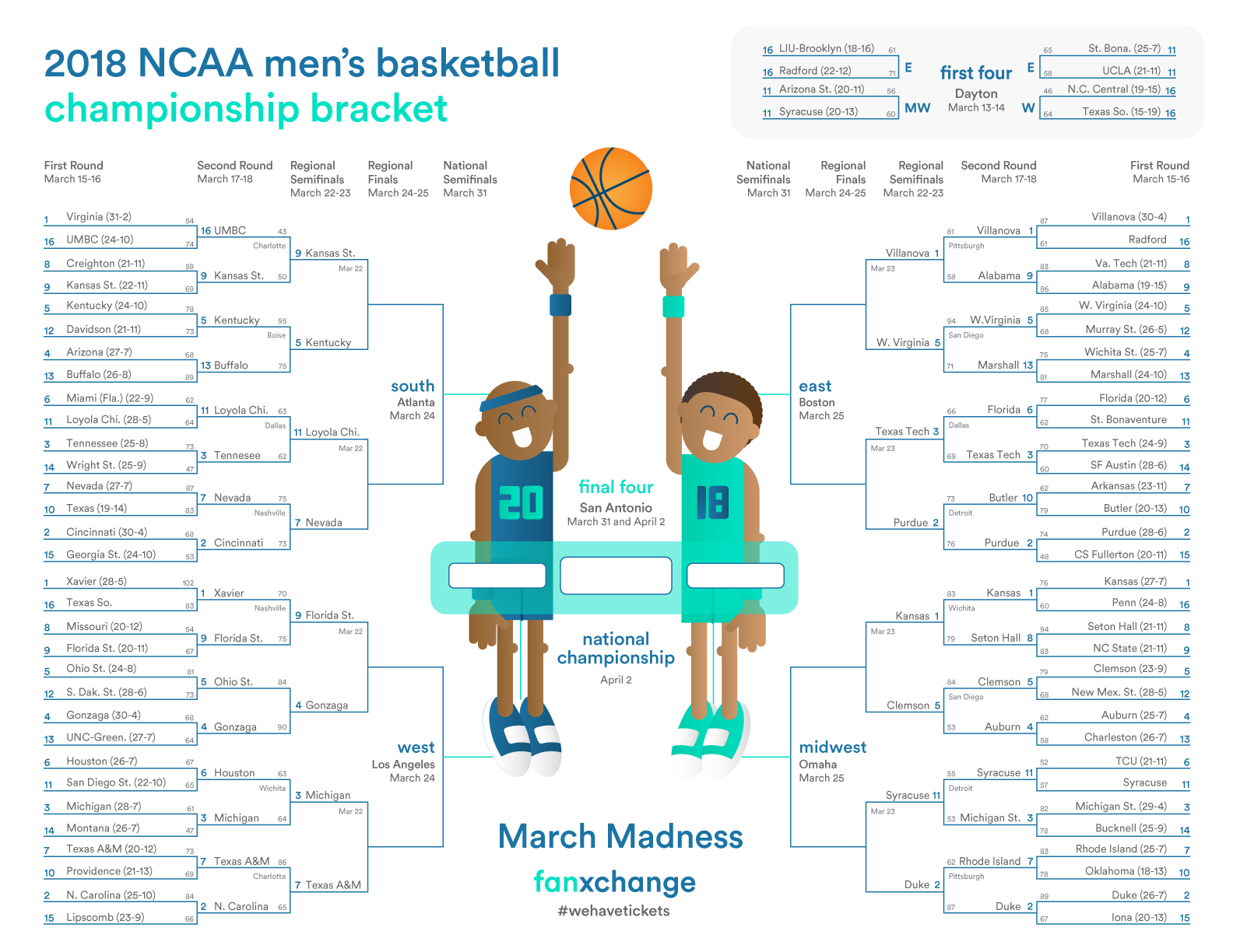 graphic relating to Sweet 16 Printable Bracket titled Fanxchange NCAA March Insanity 2018 Bracket Up to date towards Lovable