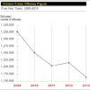 violent crime rate