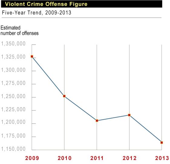 Violent Crime Stats