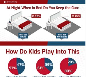 Where Do Gun Owners Keep Their Guns At Night? [INFOGRAPHIC]
