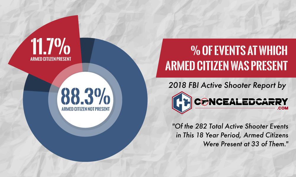 V USA byli v letech 2000-2018 byli na místě útoku aktivního střelce legálně ozbrojení občané v 11,7% případů.