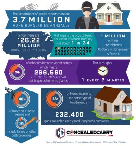 Home Burglaries Turned Robberies and Violent Crimes [Infographic]