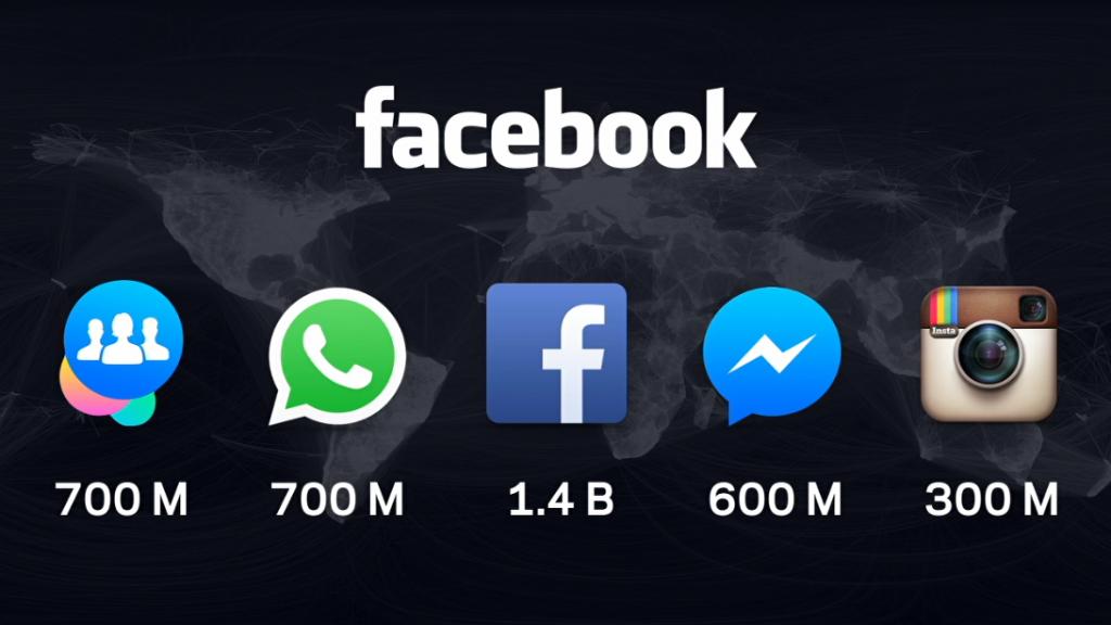 Facebook social media platform stats